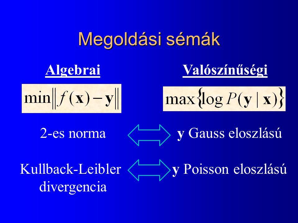 Megoldási sémák AlgebraiValószínűségi 2-es norma Kullback-Leibler divergencia y Gauss eloszlású y Poisson eloszlású