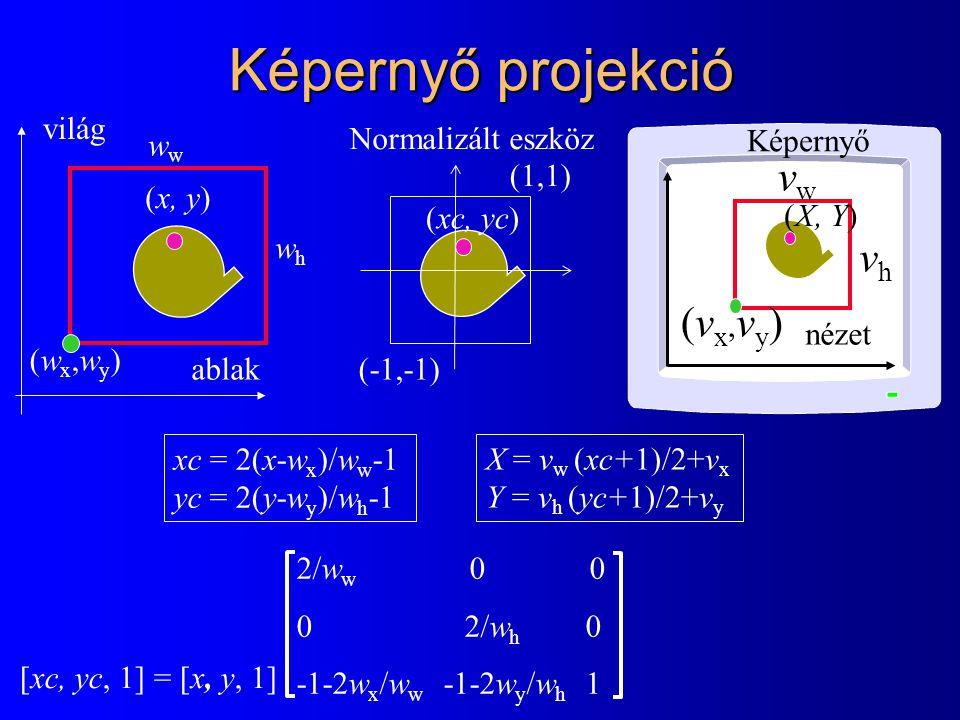 Képernyő projekció (x, y) ablak xc = 2(x-w x )/w w -1 yc = 2(y-w y )/w h -1 (wx,wy)(wx,wy) w whwh nézet (X, Y) (vx,vy)(vx,vy) vwvw vhvh 2/w w 0 0  2/w h 0 -1-2w x /w w -1-2w y /w h 1 [xc, yc, 1] = [x, y, 1] (-1,-1) (1,1) (xc, yc) X = v w (xc+1)/2+v x Y = v h (yc+1)/2+v y világ Normalizált eszköz Képernyő