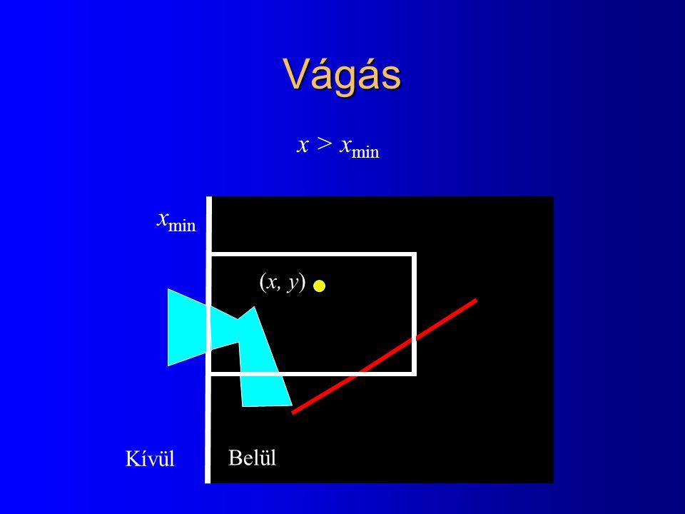 Vágás x min x > x min (x, y) Belül Kívül