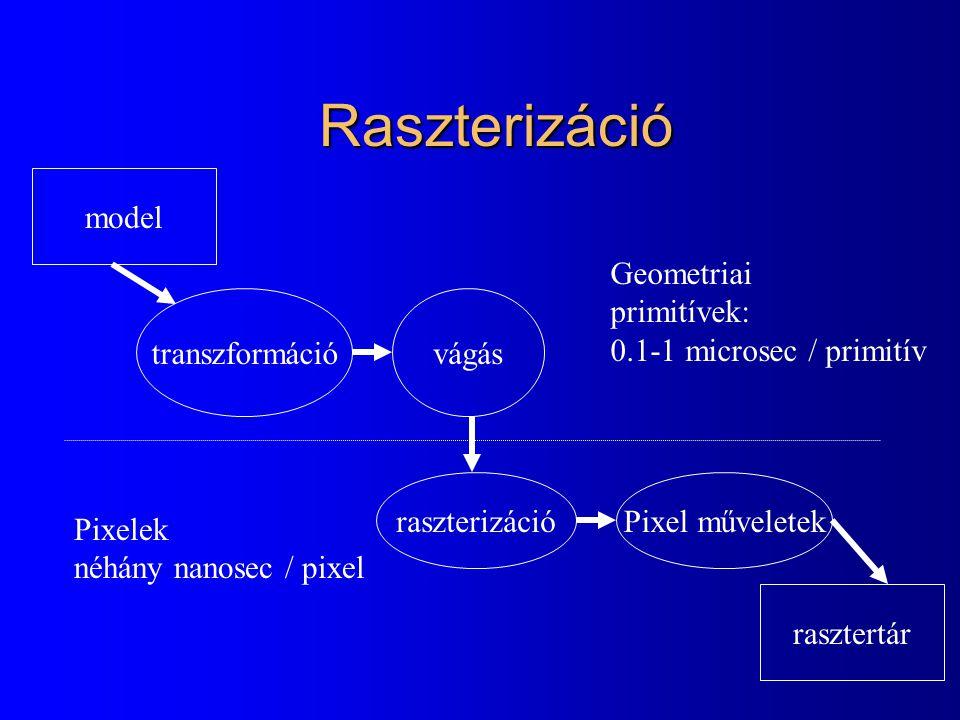 Raszterizáció transzformációvágás raszterizációPixel műveletek rasztertár model Geometriai primitívek: 0.1-1 microsec / primitív Pixelek néhány nanosec / pixel