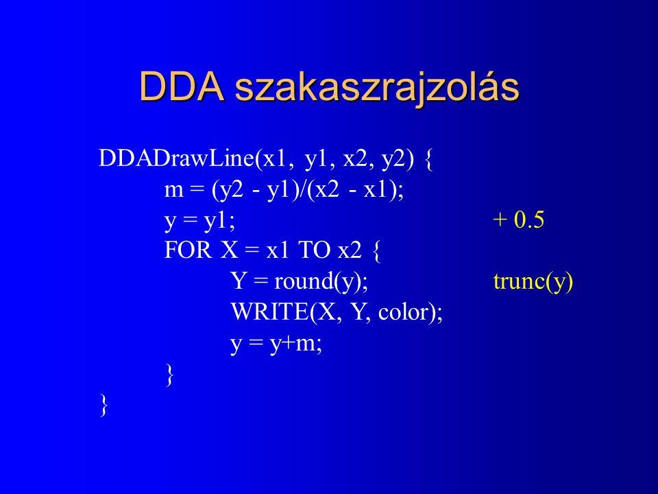 DDA szakaszrajzolás DDADrawLine(x1, y1, x2, y2) { m = (y2 - y1)/(x2 - x1); y = y1; + 0.5 FOR X = x1 TO x2 { Y = round(y);trunc(y) WRITE(X, Y, color); y = y+m; }