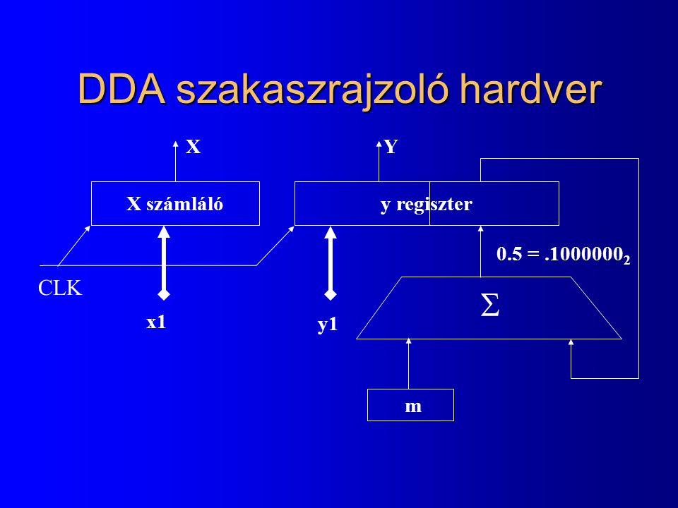 DDA szakaszrajzoló hardver X számlálóy regiszter x1 m y1 0.5 =.1000000 2 XY  CLK