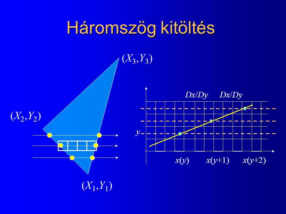 Háromszög kitöltés (X1,Y1)(X1,Y1) (X2,Y2)(X2,Y2) (X3,Y3)(X3,Y3) y x(y)x(y) Dx/Dy x(y+1)x(y+2) Dx/Dy