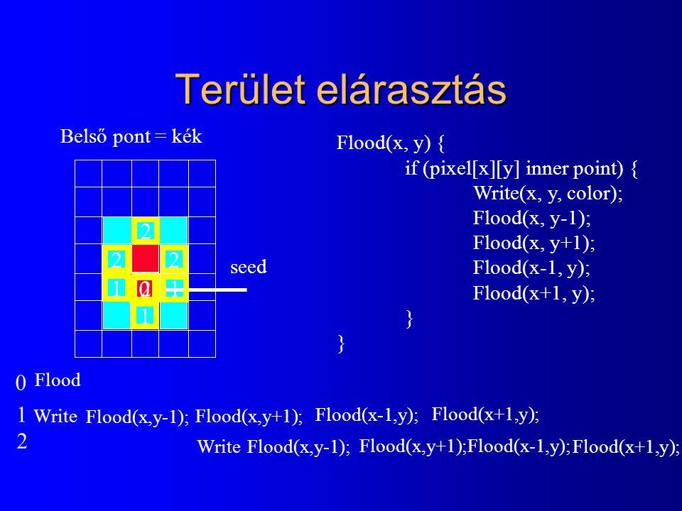 Terület elárasztás Flood(x, y) { if (pixel[x][y] inner point) { Write(x, y, color); Flood(x, y-1); Flood(x, y+1); Flood(x-1, y); Flood(x+1, y); } Belső pont = kék 0 1 1 2 2 2 2 1 1 seed Flood Write Flood(x,y-1); Flood(x,y+1); Write Flood(x,y-1); Flood(x,y+1); Flood(x-1,y); Flood(x+1,y); Flood(x-1,y); Flood(x+1,y); 0 1 2