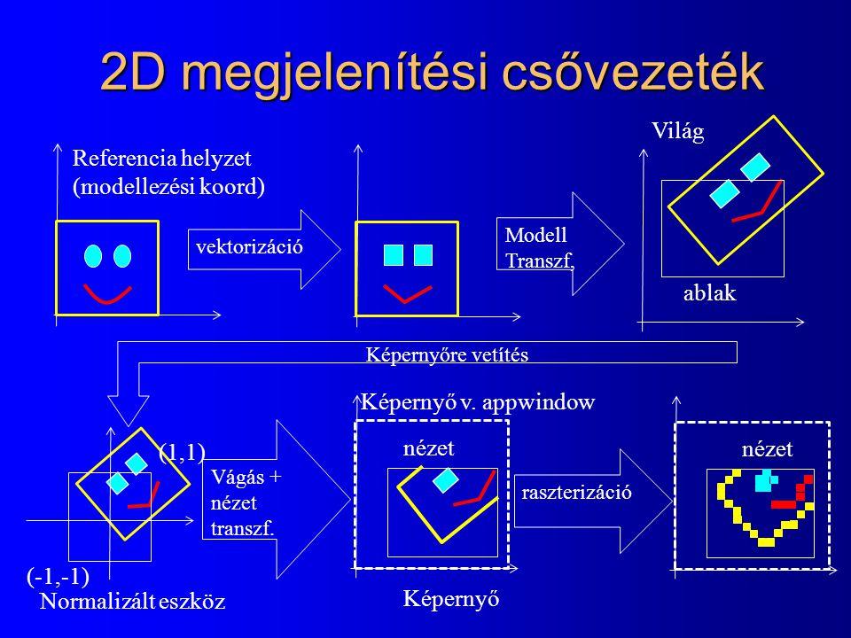 2D megjelenítési csővezeték Referencia helyzet (modellezési koord) vektorizáció Modell Transzf, Világ ablak Képernyő v.