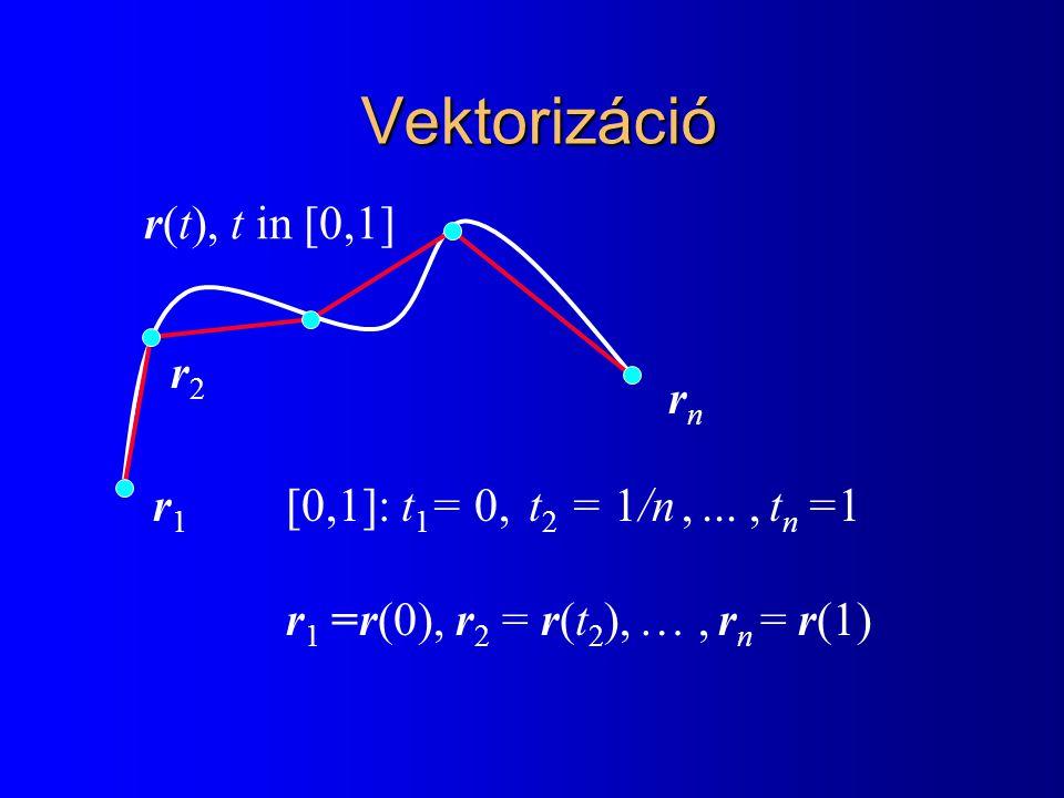 Vektorizáció [0,1]: t 1 = 0, t 2 = 1/n,..., t n =1 r 1 =r(0), r 2 = r(t 2 ), …, r n = r(1) r1r1 r(t), t in [0,1] r2r2 rn rn
