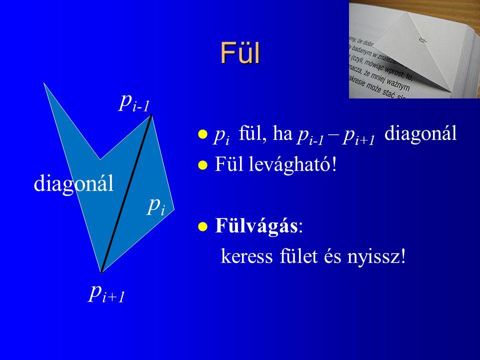 Fül p i fül, ha p i-1 – p i+1 diagonál Fül levágható.