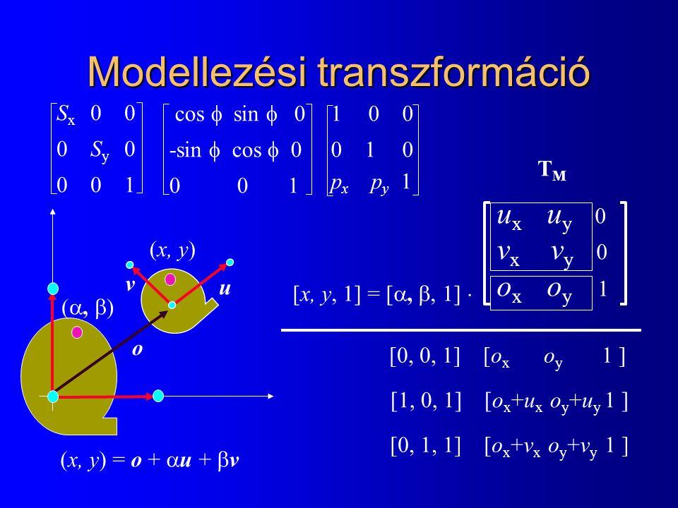 Modellezési transzformáció (x, y) = o +  u +  v u x u y 0 v x v y 0 o x o y 1 [x, y, 1] = [ , , 1]  TMTM u v o ,  ) (x, y) [0, 0, 1] [o x o y 1 ] [1, 0, 1] [o x +u x o y +u y 1 ] [0, 1, 1] [o x +v x o y +v y 1 ] S x 0 0 0 S y 0 0 0 1 cos  sin  0 -sin  cos  0 0 0 1 1 0 0 0 1 0 p x p y 1