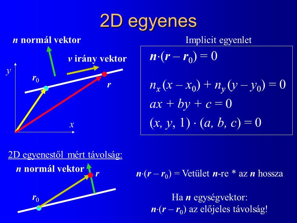 2D egyenes n  (r – r 0 ) = 0 n x (x – x 0 ) + n y (y – y 0 ) = 0 ax + by + c = 0 (x, y, 1)  (a, b, c) = 0 y r0r0 r v irány vektor n normál vektor x 2D egyenestől mért távolság: r0r0 r n normál vektor n  (r – r 0 ) = Vetület n-re * az n hossza Ha n egységvektor: n  (r – r 0 ) az előjeles távolság.