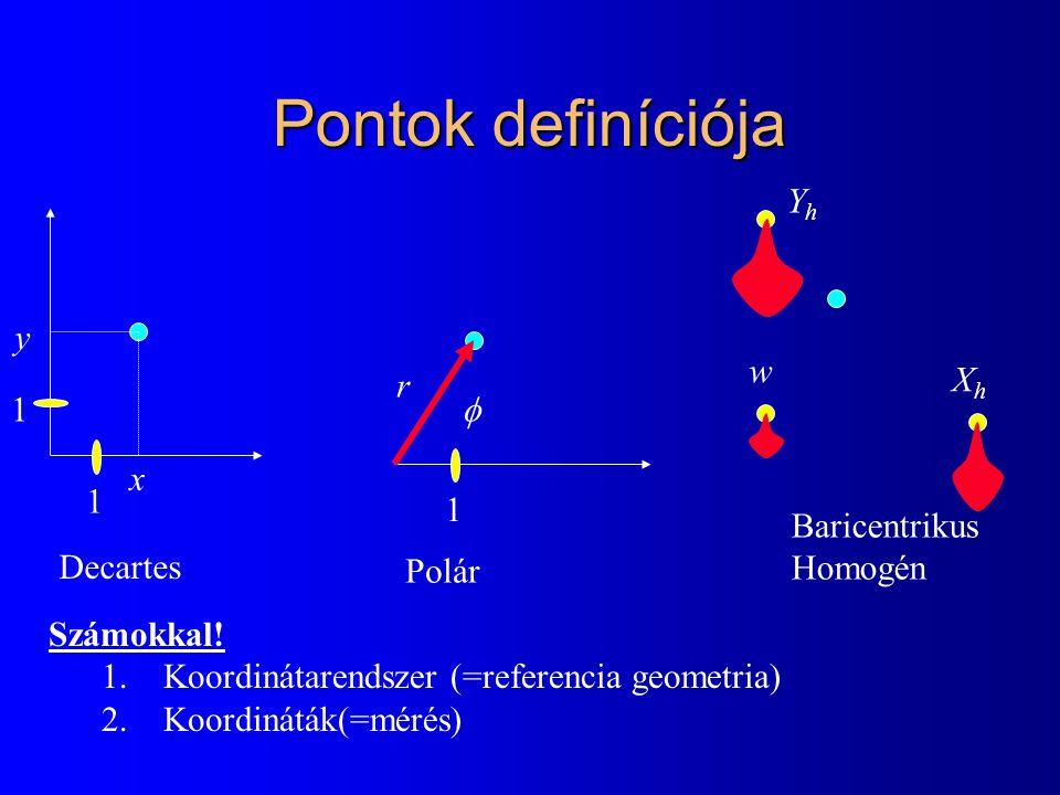 Pontok definíciója x y r  XhXh YhYh w Decartes Polár Baricentrikus Homogén 1 1 1 Számokkal.