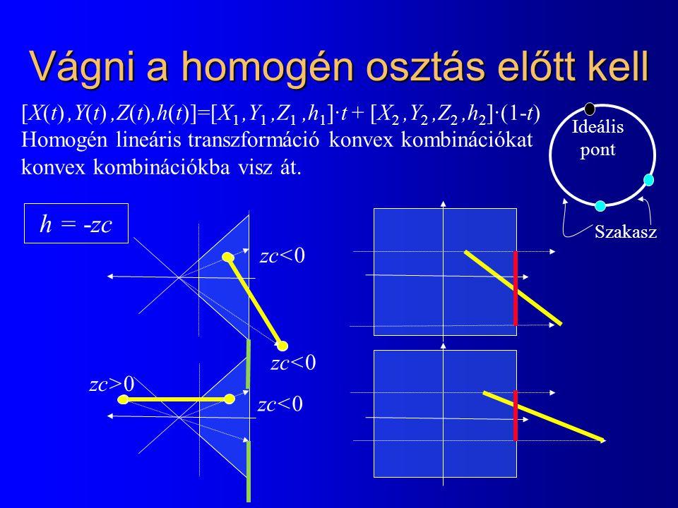Vágni a homogén osztás előtt kell [X(t),Y(t),Z(t),h(t)]=[X 1,Y 1,Z 1,h 1 ]·t + [X 2,Y 2,Z 2,h 2 ]·(1-t) Homogén lineáris transzformáció konvex kombinációkat konvex kombinációkba visz át.