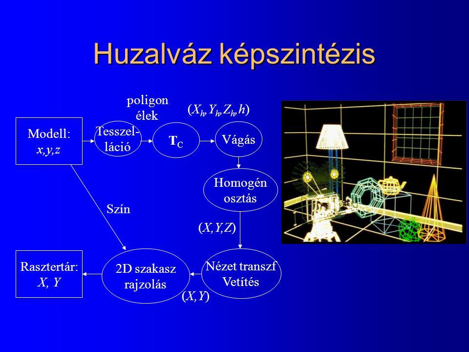 Huzalváz képszintézis Modell: x,y,z TCTC Vágás Homogén osztás Nézet transzf Vetítés Rasztertár: X, Y 2D szakasz rajzolás (X,Y,Z) (X h,Y h,Z h,h) (X,Y) Szín Tesszel- láció poligon élek