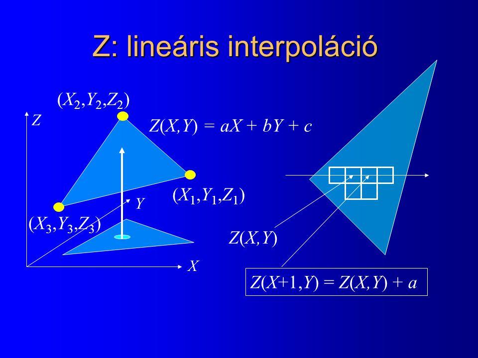 Z: lineáris interpoláció X Y Z Z(X,Y) = aX + bY + c Z(X,Y) Z(X+1,Y) = Z(X,Y) + a (X1,Y1,Z1)(X1,Y1,Z1) (X2,Y2,Z2)(X2,Y2,Z2) (X3,Y3,Z3)(X3,Y3,Z3)