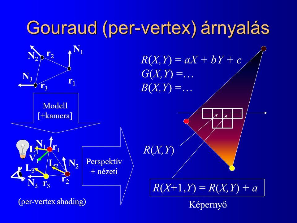 Gouraud (per-vertex) árnyalás R(X,Y) = aX + bY + c G(X,Y) =… B(X,Y) =… R(X,Y) R(X+1,Y) = R(X,Y) + a N1N1 N2N2 N3N3 r3r3 r1r1 r2r2 N1N1 N2N2 N3N3 r3r3 r1r1 r2r2 Modell [+kamera] Perspektív + nézeti Képernyő (per-vertex shading) V1V1 L1L1 L2L2 L3L3