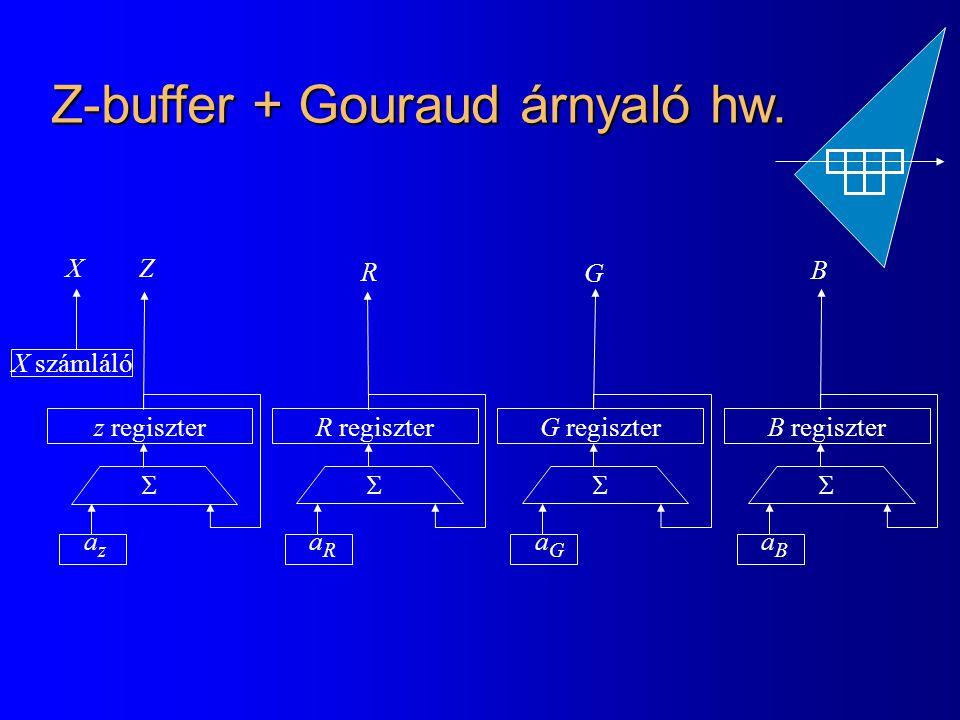 Z-buffer + Gouraud árnyaló hw.