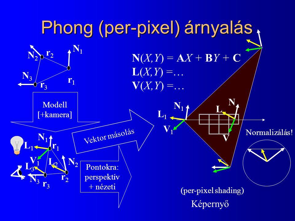 Phong (per-pixel) árnyalás N(X,Y) = AX + BY + C L(X,Y) =… V(X,Y) =… N1N1 N2N2 N3N3 r3r3 r1r1 r2r2 N1N1 N2N2 N3N3 r3r3 r1r1 r2r2 Modell [+kamera] Pontokra: perspektív + nézeti Képernyő (per-pixel shading) V1V1 L1L1 L2L2 L3L3 Vektor másolás N1N1 V1V1 L1L1 N V L Normalizálás!