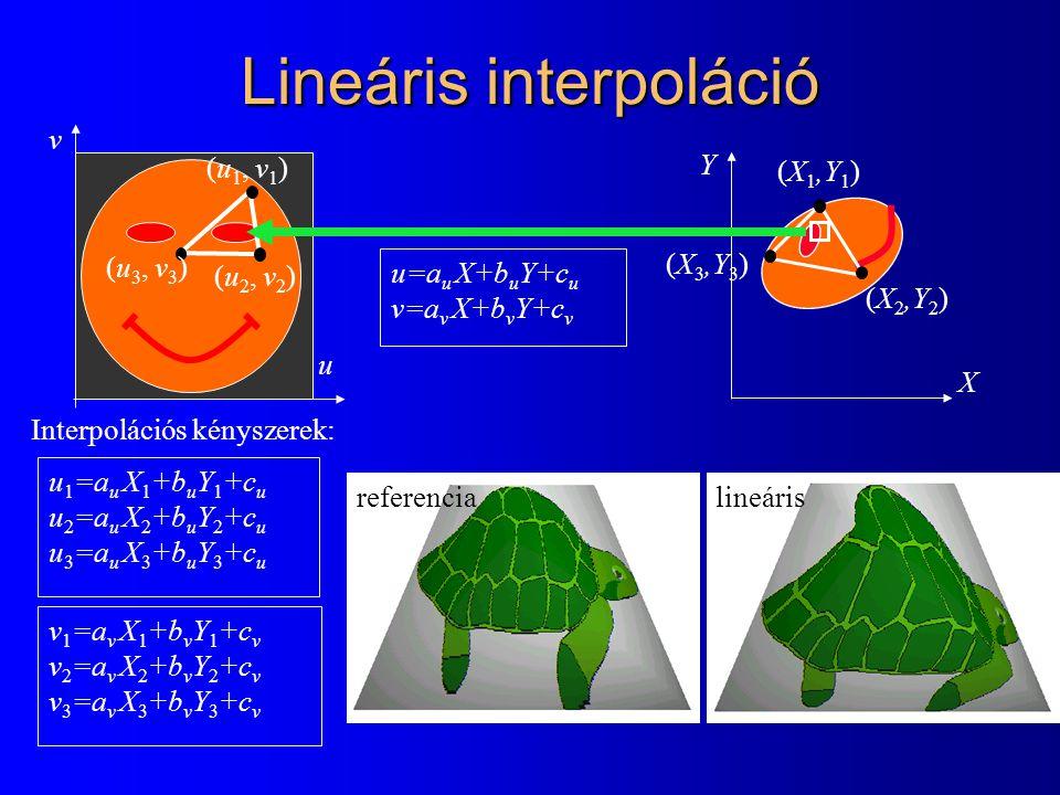Lineáris interpoláció u v (u 1, v 1 ) (u 3, v 3 ) (u 2, v 2 ) u 1 =a u X 1 +b u Y 1 +c u u 2 =a u X 2 +b u Y 2 +c u u 3 =a u X 3 +b u Y 3 +c u v 1 =a v X 1 +b v Y 1 +c v v 2 =a v X 2 +b v Y 2 +c v v 3 =a v X 3 +b v Y 3 +c v u=a u X+b u Y+c u v=a v X+b v Y+c v X Y (X 1,Y 1 ) (X 2,Y 2 ) (X 3,Y 3 ) Interpolációs kényszerek: referencialineáris
