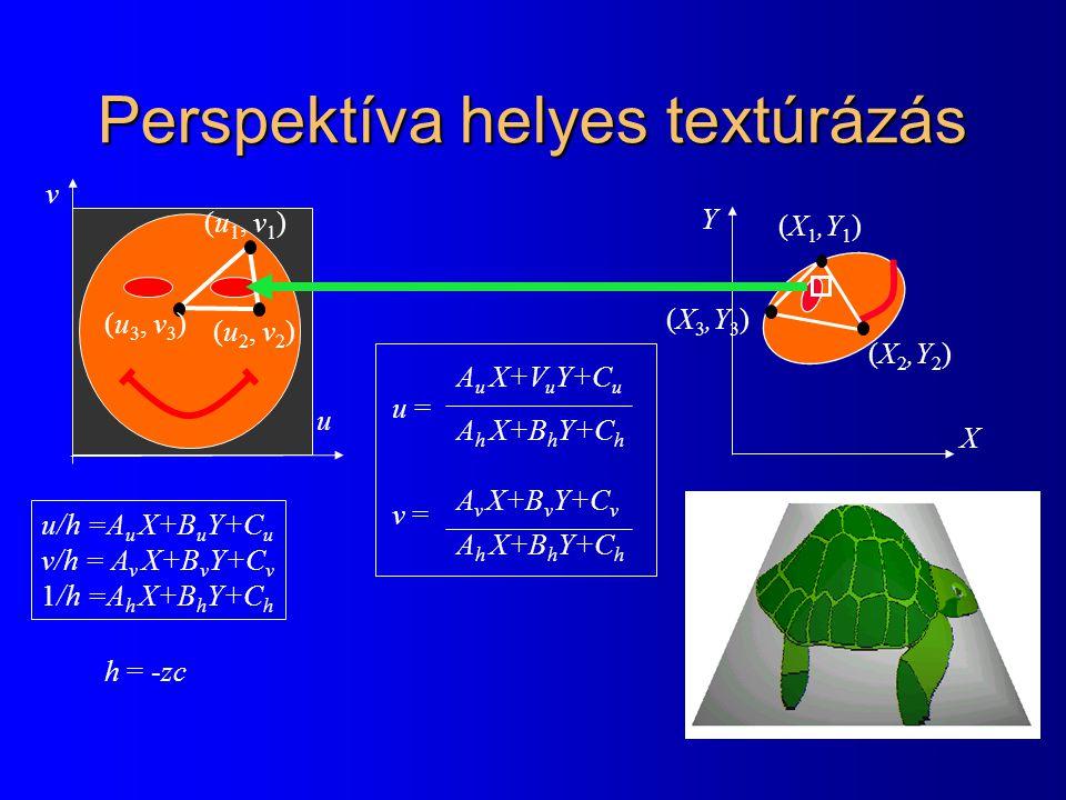 Perspektíva helyes textúrázás u = v = A u X+V u Y+C u A v X+B v Y+C v A h X+B h Y+C h u/h =A u X+B u Y+C u v/h = A v X+B v Y+C v 1/h =A h X+B h Y+C h u v (u 1, v 1 ) (u 3, v 3 ) (u 2, v 2 ) X Y (X 1,Y 1 ) (X 2,Y 2 ) (X 3,Y 3 ) h = -zc