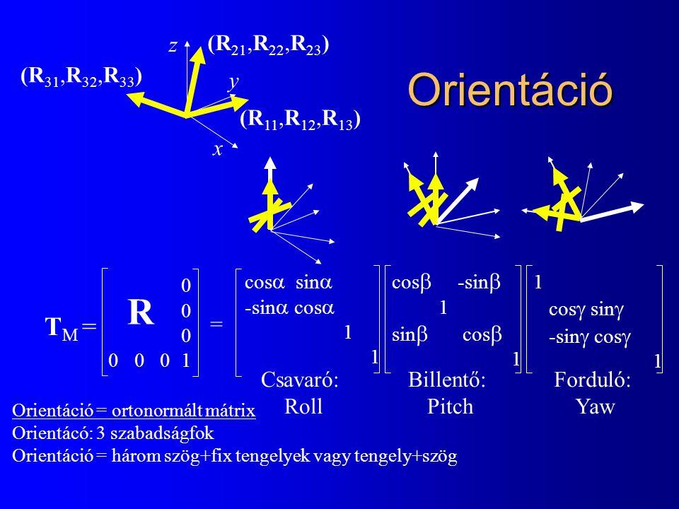 cos  sin  -sin  cos  1 Orientáció T M = 0 0 0 0 1 cos  -sin  1 sin  cos  1 cos  sin  -sin  cos  1 Csavaró: Roll Billentő: Pitch Forduló: Yaw R = z y x (R 11,R 12,R 13 ) (R 21,R 22,R 23 ) (R 31,R 32,R 33 ) Orientáció = ortonormált mátrix Orientácó: 3 szabadságfok Orientáció = három szög+fix tengelyek vagy tengely+szög