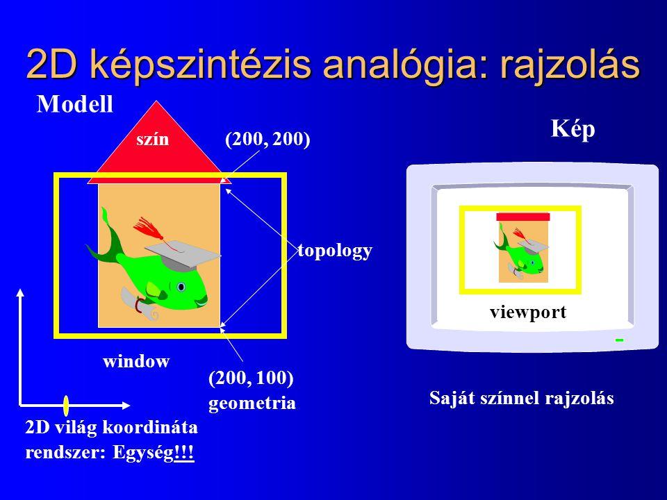2D képszintézis analógia: rajzolás window viewport Modell Kép Saját színnel rajzolás 2D világ koordináta rendszer: Egység!!! (200, 100) geometria (200