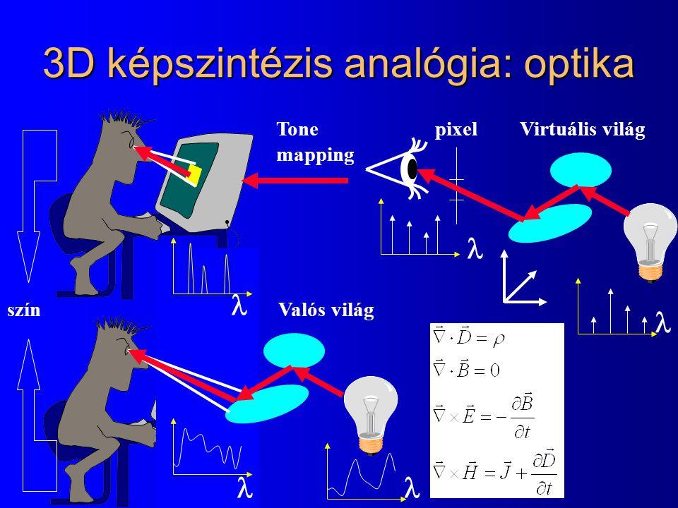 3D képszintézis analógia: optika Tone mapping Valós világszín pixelVirtuális világ