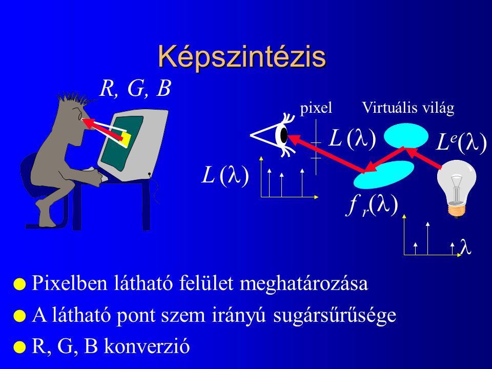 Képszintézis pixelVirtuális világ f r  LeLe l Pixelben látható felület meghatározása l A látható pont szem irányú sugársűrűsége l R, G, B konverzió L L  L L  R, G, B