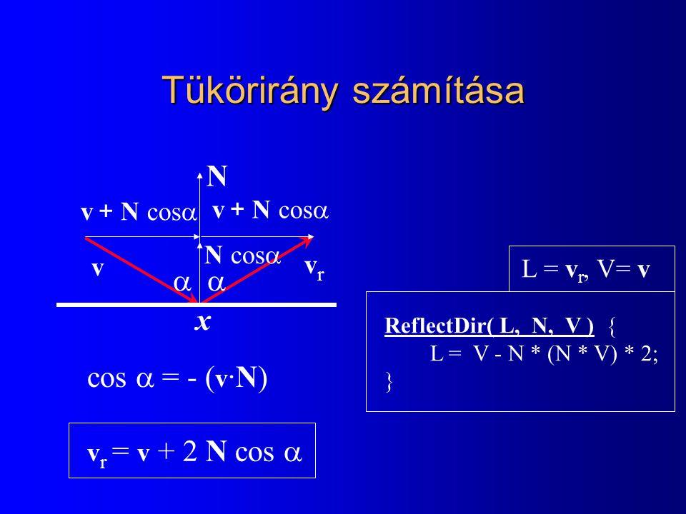 Törési irány v t = v  n + N (cos  n -  1- (1 - cos 2  )/ n 2 ) vtvt v  v + Ncos  N NN N  sin   -Ncos  v  Ncos  sin  N =N = n =n = sin  Snellius- Descartes v t = N  sin  Ncos  v t = v  n + N (cos  n  cos  ) cos   1- sin 2   1- sin 2  / n 2
