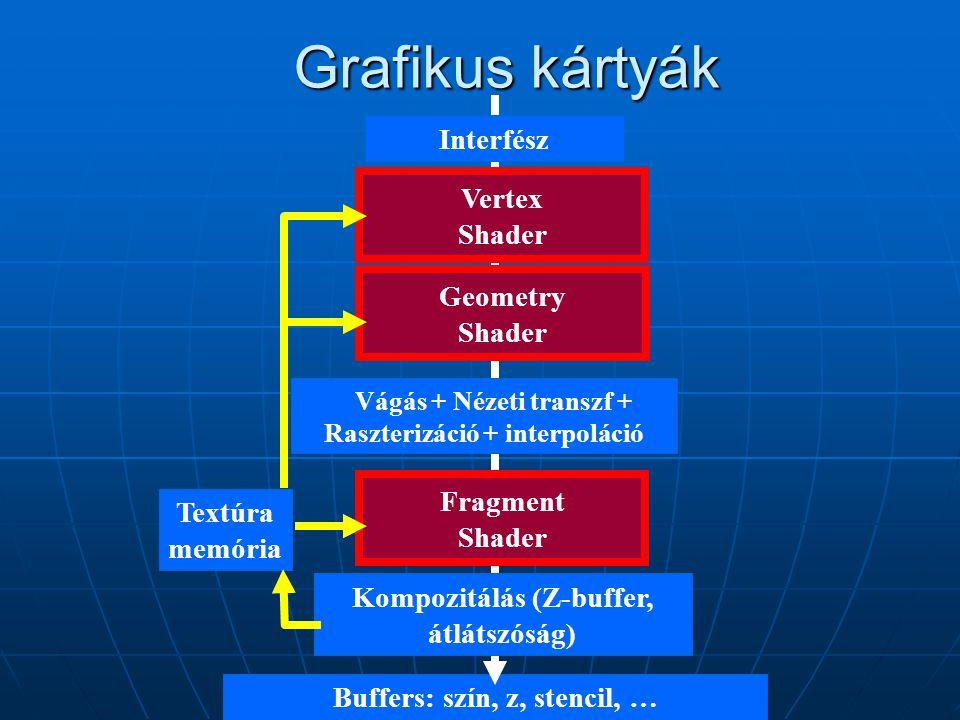 Buffers: szín, z, stencil, … Grafikus kártyák Interfész Transzformáció+ Illumináció Geometry Shader Vágás + Nézeti transzf + Raszterizáció + interpolá