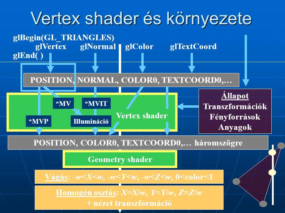 Vertex shader és környezete Vágás: -w<X<w, -w<Y<w, -w<Z<w, 0<color<1 Állapot Transzformációk Fényforrások Anyagok POSITION, NORMAL, COLOR0, TEXTCOORD0