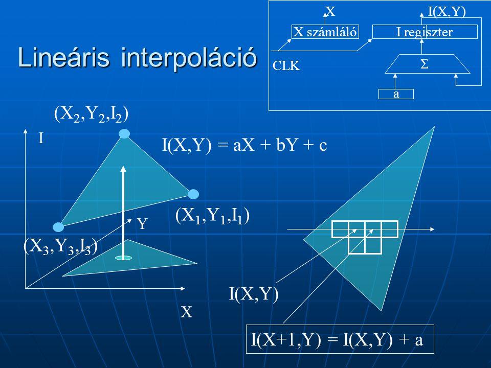 Lineáris interpoláció X Y I I(X,Y) = aX + bY + c I(X,Y) I(X+1,Y) = I(X,Y) + a (X 1,Y 1,I 1 ) (X 2,Y 2,I 2 ) (X 3,Y 3,I 3 ) I(X,Y) X számlálóI regiszte
