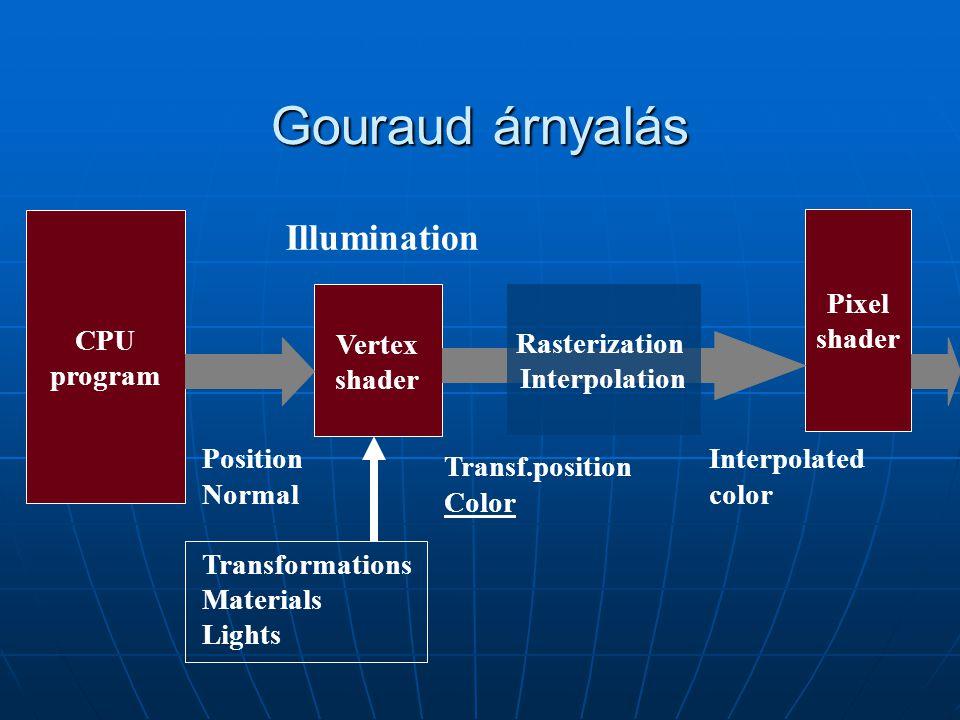 Gouraud árnyalás CPU program Vertex shader Pixel shader Position Normal Transformations Materials Lights Transf.position Color Rasterization Interpola