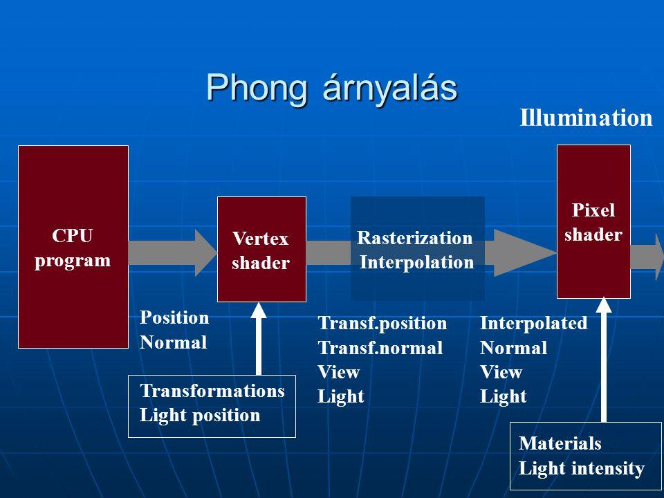 Phong árnyalás CPU program Vertex shader Pixel shader Position Normal Transformations Light position Transf.position Transf.normal View Light Rasteriz