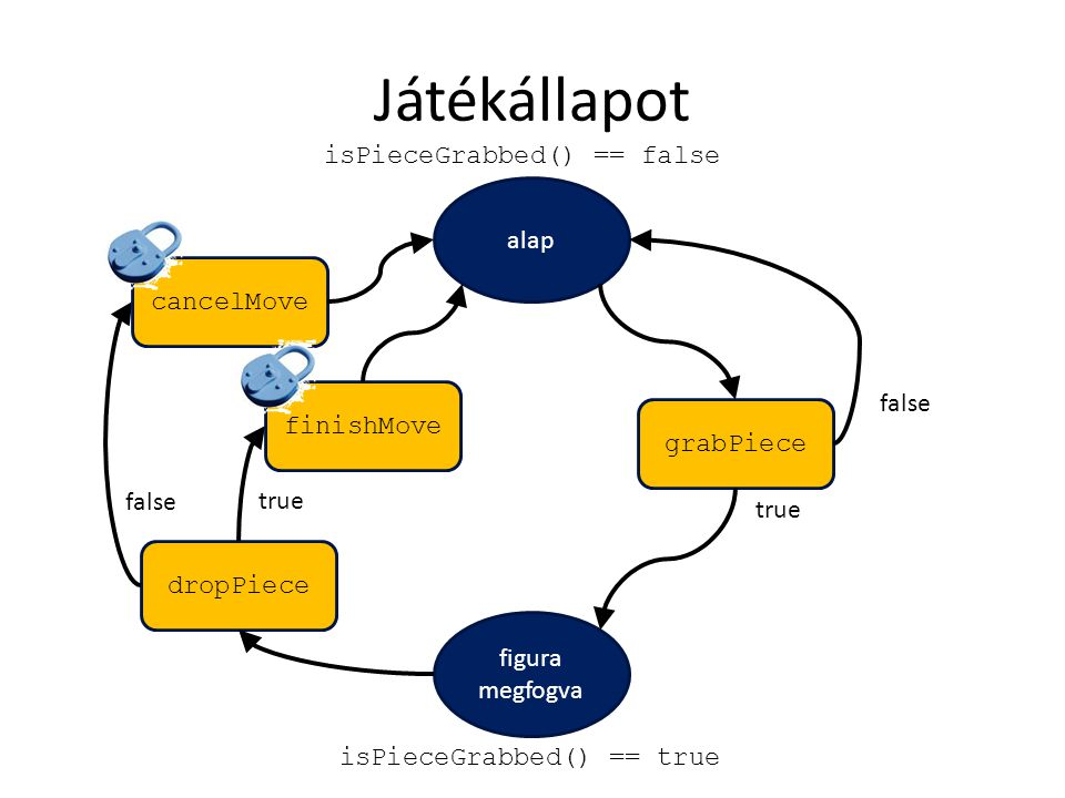Játékállapot figura megfogva alap grabPiece true false dropPiece true false isPieceGrabbed() == true isPieceGrabbed() == false cancelMove finishMove