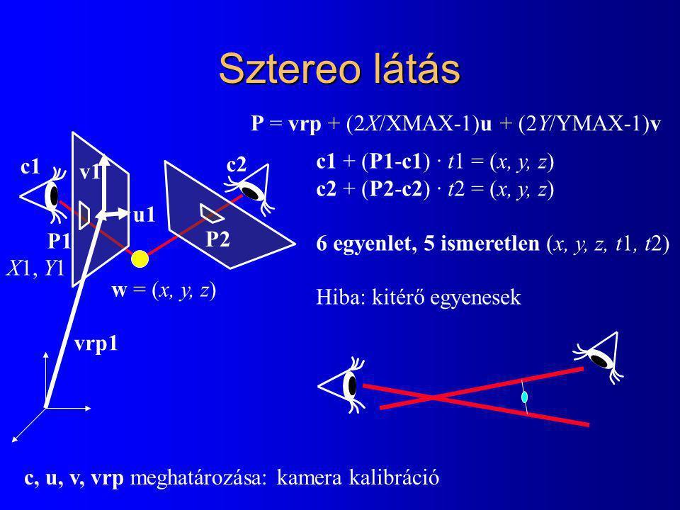 Sztereo látás X1, Y1 P2P2 c1 c2 v1 u1 c1 + (P1-c1) · t1 = (x, y, z) c2 + (P2-c2) · t2 = (x, y, z) 6 egyenlet, 5 ismeretlen (x, y, z, t1, t2) Hiba: kitérő egyenesek P1 vrp1 w = (x, y, z) c, u, v, vrp meghatározása: kamera kalibráció P = vrp + (2X/XMAX-1)u + (2Y/YMAX-1)v