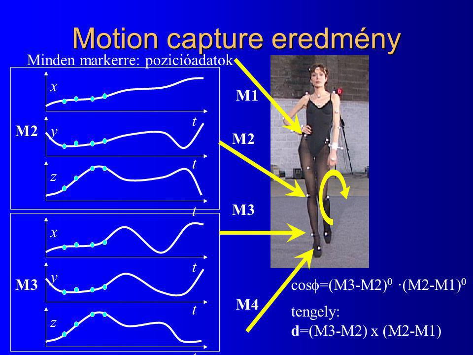 Motion capture eredmény x t y t z t Minden markerre: pozicióadatok x t y t z t M2 M3 M1 M2 M3 M4 cos  =(M3-M2) 0 ·(M2-M1) 0 tengely: d=(M3-M2) x (M2-M1)
