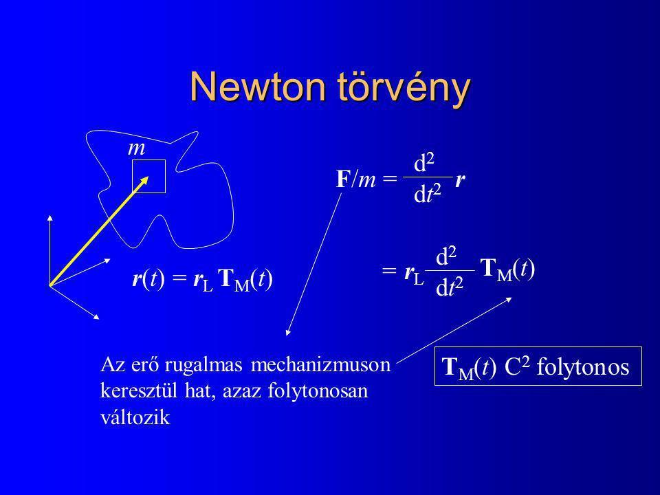 Newton törvény r(t) = r L T M (t) F/m = r = r L d2dt2d2dt2 d2dt2d2dt2 TM(t)TM(t) Az erő rugalmas mechanizmuson keresztül hat, azaz folytonosan változik T M (t) C 2 folytonos m