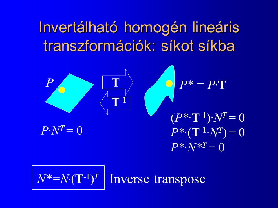 Invertálható homogén lineáris transzformációk: síkot síkba P·N T = 0 T P P* = P·T T -1 (P*·T -1 )·N T = 0 P*·(T -1 ·N T ) = 0 P*·N* T = 0 N*=N · (T -1