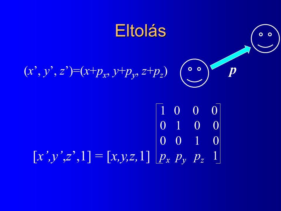 Eltolás (x', y', z')=(x+p x, y+p y, z+p z ) [x',y',z',1] = [x,y,z,1] 10 0 0 0 1 0 0 0 0 1 0 p x p y p z 1 p