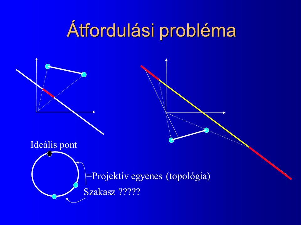 Átfordulási probléma =Projektív egyenes (topológia) Ideális pont Szakasz