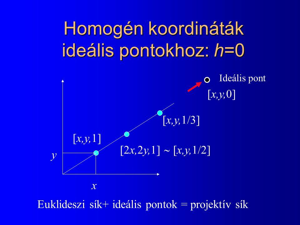 Z tengely körüli forgatás x = r cos  y = r sin  x' = r cos(  = r cos  cos  r sin  sin  y' = r sin(  = r cos  sin  r sin  cos  x' = r cos(  = x  cos  y  sin  y' = r sin(  = x  sin  y  cos  [x,y] [x',y']   r cos  sin  -sin  cos      [x',y',z',1] = [x,y,z,1] z'= z