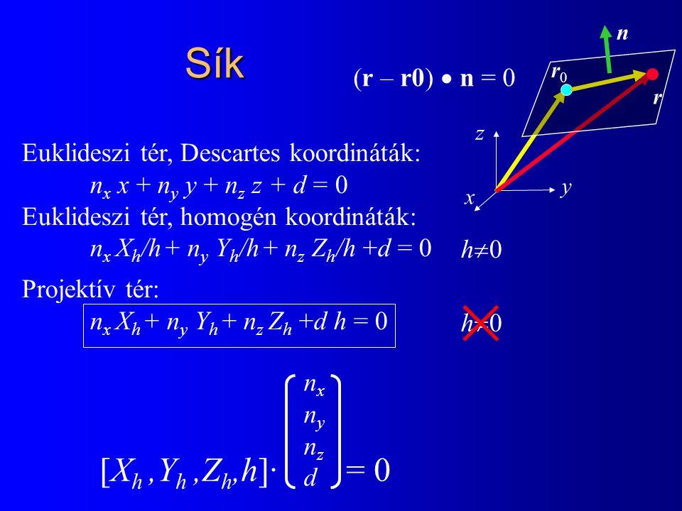 Euklideszi tér, Descartes koordináták: n x x + n y y + n z z + d = 0 Euklideszi tér, homogén koordináták: n x X h /h + n y Y h /h + n z Z h /h +d = 0 Projektív tér: n x X h + n y Y h + n z Z h +d h = 0 [X h,Y h,Z h,h]· = 0 nxnynzdnxnynzd Sík h0h0 h0h0 × (r – r0)  n = 0 y n z x r0r0 r