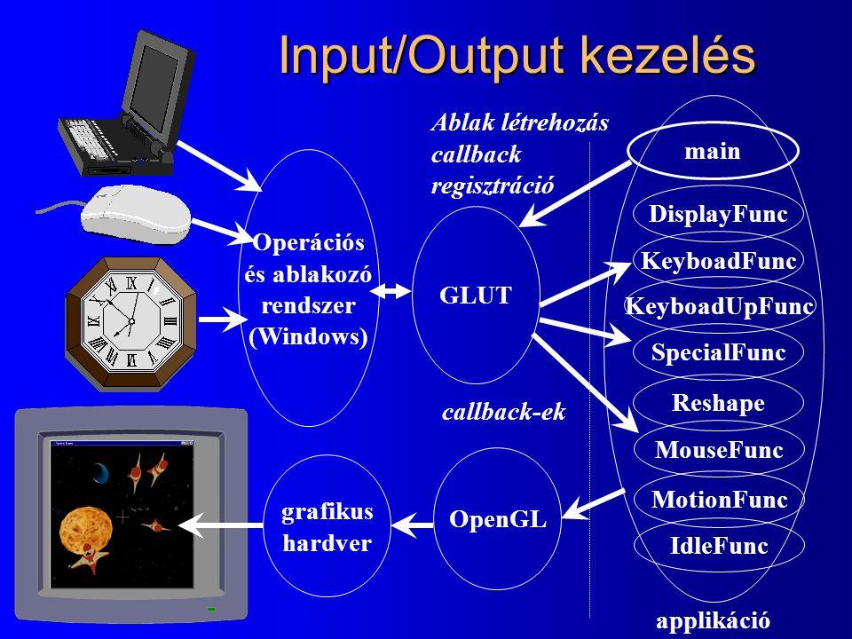 Input/Output kezelés Operációs és ablakozó rendszer (Windows) GLUT main DisplayFunc KeyboadFunc IdleFunc OpenGL grafikus hardver applikáció Ablak létr