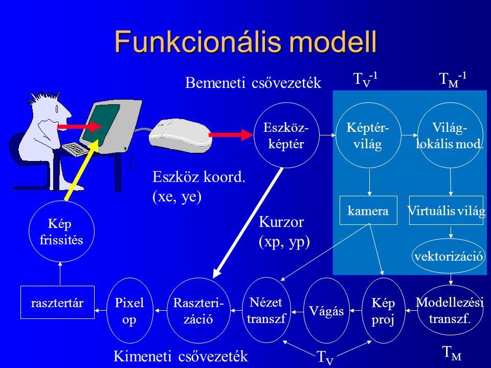 Funkcionális modell Kép frissités rasztertár Pixel op Raszteri- záció Vágás Kép proj Modellezési transzf. Világ- lokális mod. Képtér- világ Eszköz- ké