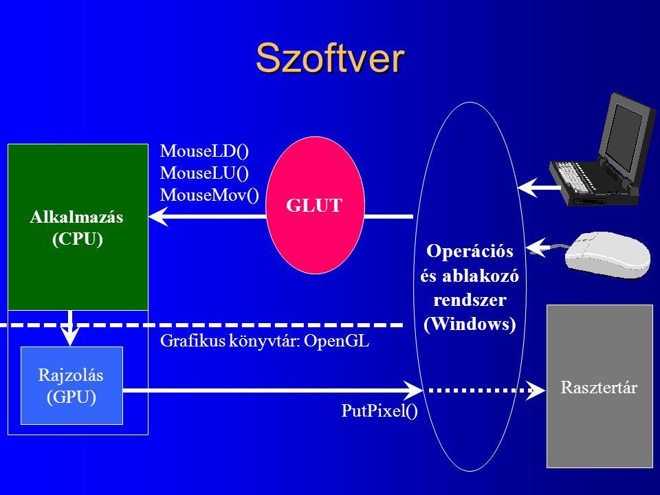 Szoftver rajzolás Rasztertár Operációs és ablakozó rendszer (Windows) MouseLD() MouseLU() MouseMov() PutPixel() Alkalmazás GLUT Alkalmazás (CPU) Rajzo