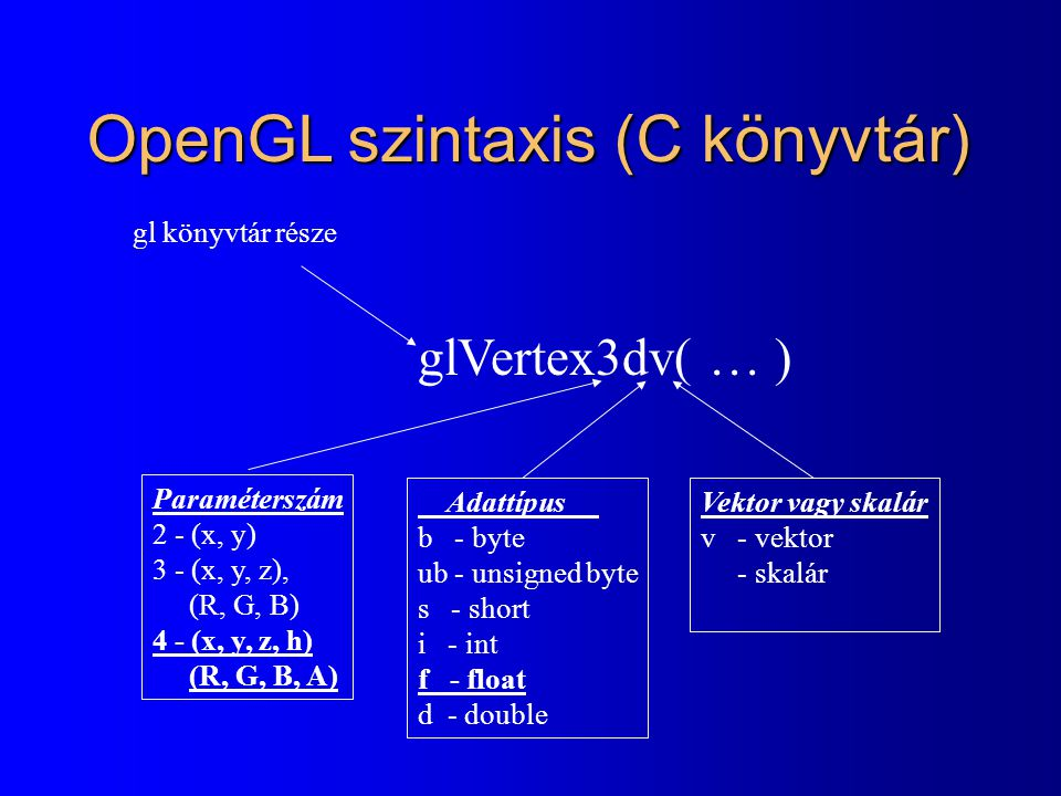 Nem rajzol feleslegesen sokszor bool haromszog = false; void ReDraw( ) { glClearColor(0, 0, 0, 0); glClear(GL_COLOR_BUFFER_BIT); if ( haromszog ) { glColor3d( 0.0, 1.0, 0.0 ); glBegin(GL_TRIANGLES); glVertex2d(-0.8, -0.8); glVertex2d(-0.6, 1.0); glVertex2d(0.8, -0.2); glEnd( ); } glutSwapBuffers( ); } void Keyboard(unsigned char key, int x, int y) { if (key == d ) { haromszog = true; glutPostRedisplay(); }