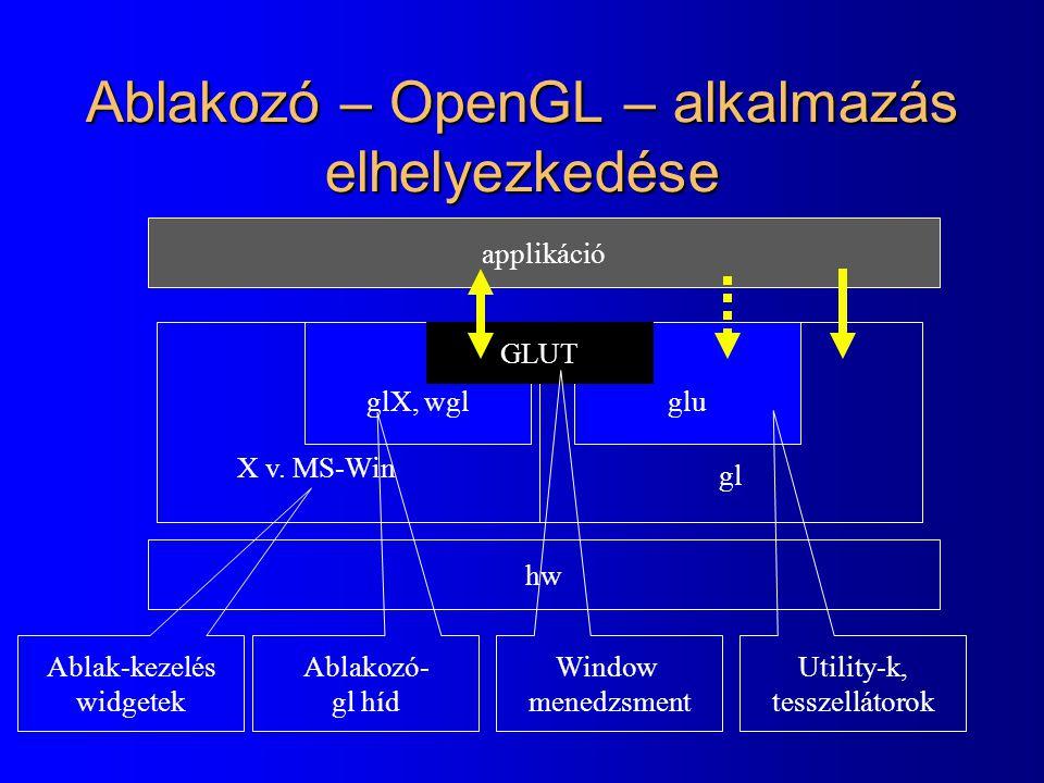 glX, wglglu Ablakozó – OpenGL – alkalmazás elhelyezkedése hw applikáció gl GLUT X v. MS-Win Ablak-kezelés widgetek Ablakozó- gl híd Utility-k, tesszel