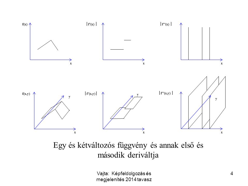 Vajta: Képfeldolgozás és megjelenítés 2014 tavasz 4 x f(x) x  f'(x)  x f(x,y) x  f'(x,y)  x  f''(x)  x  f''(x,y)  Egy és kétváltozós függvény és annak első és második deriváltja y y y