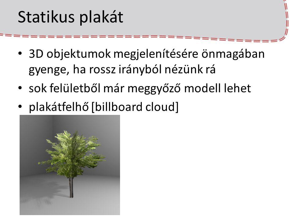 Statikus plakát 3D objektumok megjelenítésére önmagában gyenge, ha rossz irányból nézünk rá sok felületből már meggyőző modell lehet plakátfelhő [billboard cloud]