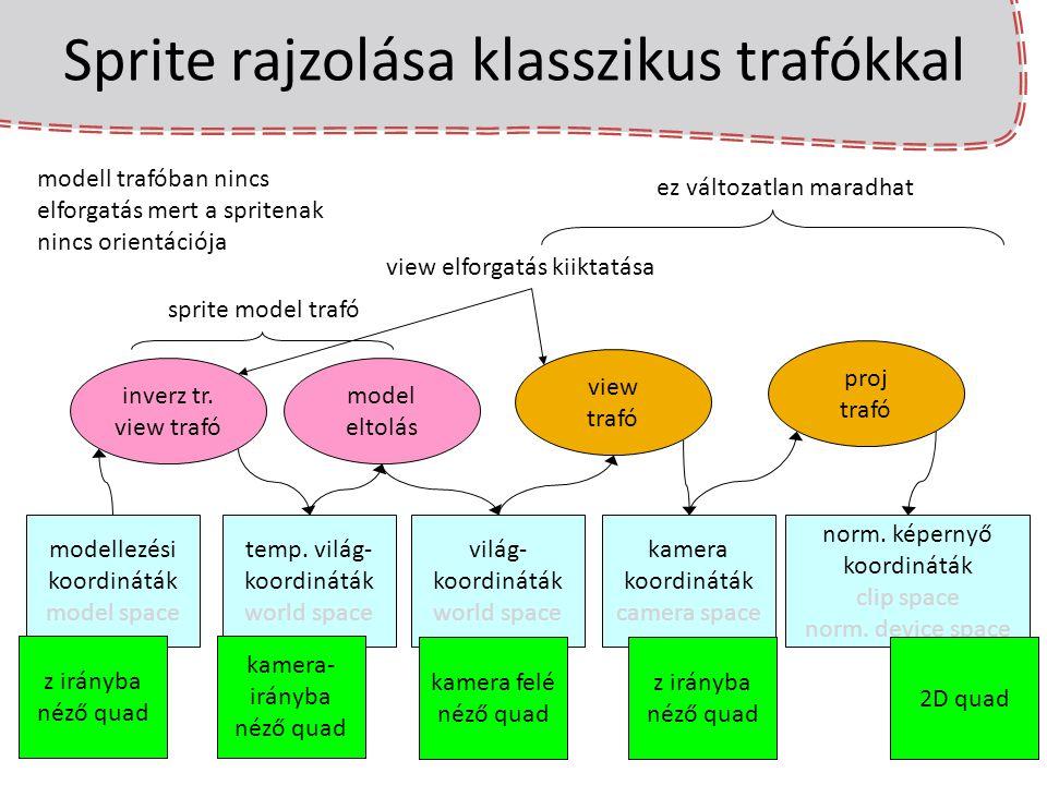 Sprite rajzolása klasszikus trafókkal inverz tr. view trafó modellezési koordináták model space temp. világ- koordináták world space view trafó kamera