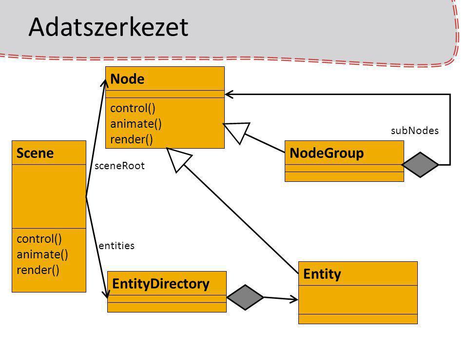 Adatszerkezet Scene control() animate() render() EntityDirectoryEntityNodeGroupNode control() animate() render() entities sceneRoot subNodes
